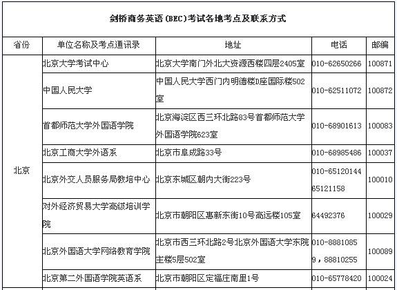 商务英语北京地区考点
